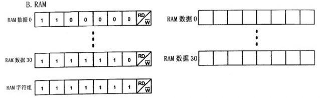 接下去一个月会好好准备复习期末考试了,可能不会花太多时间学习单片机和写相关的博客了。接下去会学习一些数字信号处理或者数字图像处理的相关知识,到时候也许会更新相关的内容。 这次博客内容是关于基于PIC16F877A的DS1302实时日历时钟。 一、首先要知道DS1302的相关原理知识。 DS1302实时时钟/日历电路提供秒、分、时、日、日期、月、年的信息,每月的天数和闰年的天数可自动调整,时钟操作可通过AM/PM 指示决定采用24 或12 小时格式,DS1302与单片机之间能简单地采用同步串行的方式进行通信