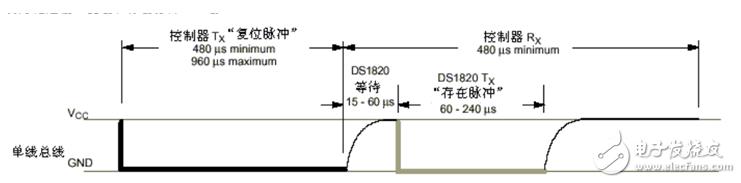 图2是ds18b20初始化时序图
