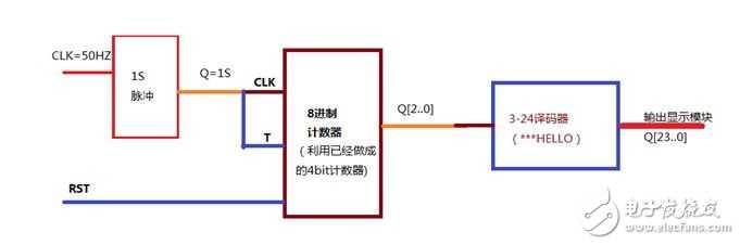 图13 因为Quartus II 9.0平台仿真不能超过1S,于是直接下载到DE2板上运行,结果运行成功。 4.3 实验结论 通过实验4的实验过程,我学会灵活应用T触发器,通过设计各个进制的加法计数器,并且仿真、下载运行成功,同时用自己设计出来的与调用LPM做的工程相比较,自己做的优化程度没有调用LPM的好,设计有待提高。 请继续学习实验5: