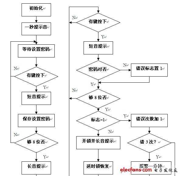 单片机电子密码锁设计流程图及c语言源程序