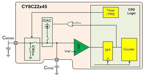 基于cypress触摸按键的电磁炉设计