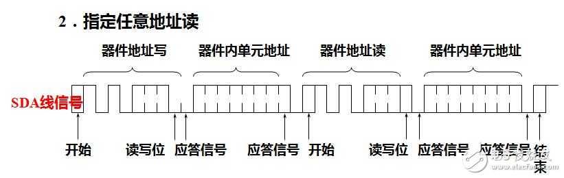 fpga 学习笔记03(i2c,verilog)——2014_7_13