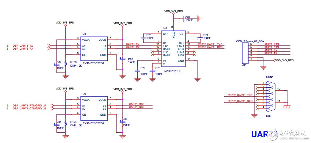 【创龙tms320c665x开发板试用】 3 裸机uart1 串口传输