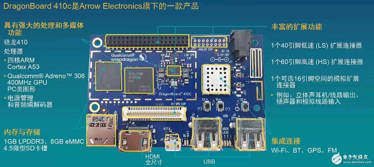 51 flash,wifi/bt/gps/fm功能,microsd卡座,hdmi接口,3个usb 接口