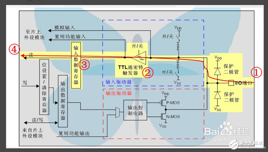 软件上我是这样写的:示波器上的黄线我设置成 浮空输入,当黄线是低电平时,绿线跳到高电平,黄线是高电平时,绿线是低电平(产品应用逻辑需要这样)。 但是我的输入端是一个继电器,所以有抖动,这样造成了如图所示的情况。(蓝线是继电器的抖动,黄线是吧继电器的抖动进行了处理,相对来说抖动变的平滑了些。)绿线并没有因为黄线的低电平而跳转,意思就是说,IO口接收到的根本就不是低电平?是不是施密特触发器没有输出?这时候的抖动是发生在下降沿之前!