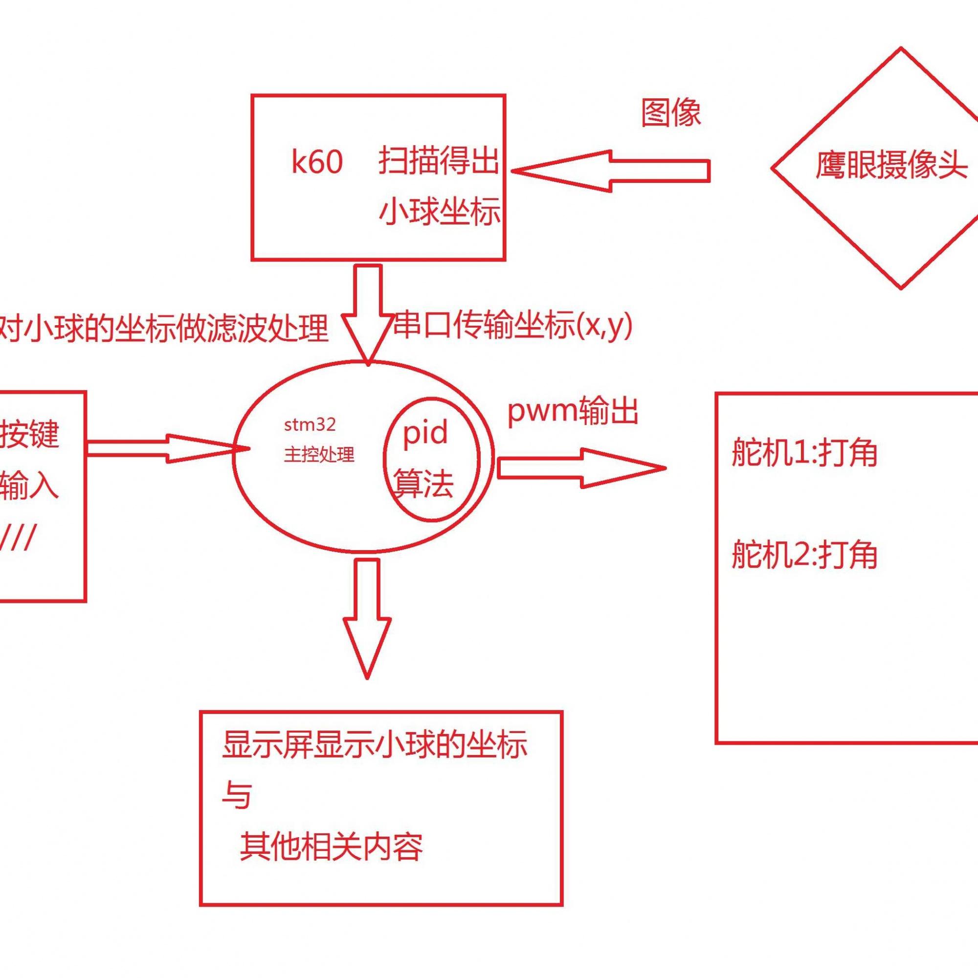 把基本的模块搭建起来,用stm32控制舵机的打角与显示屏的显示,,而k60